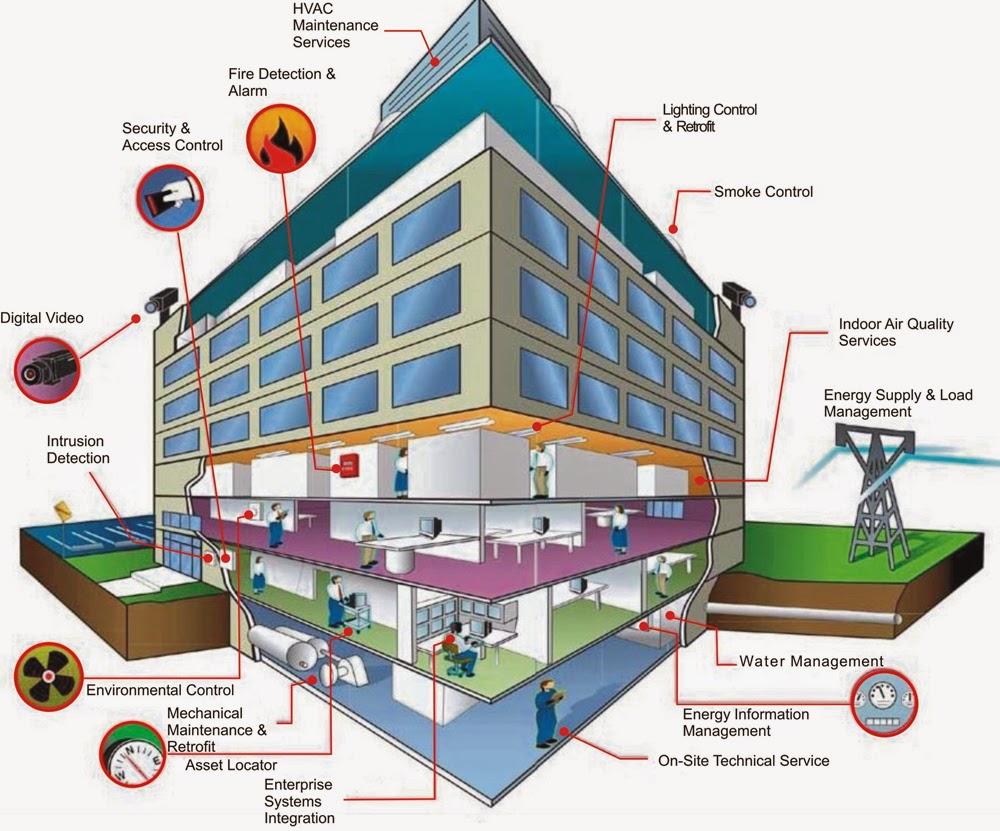 Hệ thống quản lý tòa nhà (hệ thống IBMS) là gì?