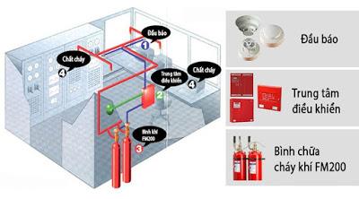 Thiết kế hế thống PCCC - Thiết kế hệ thống báo cháy