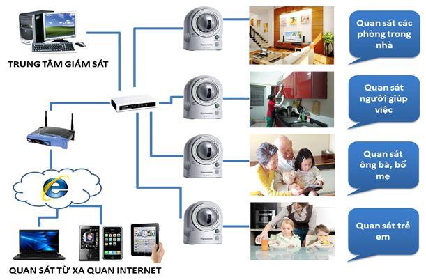 Hệ thống an ninh tòa nhà thông minh